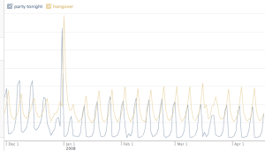 "Trendlines for ""party tonight\"" and \""hangover\"" via Facebook Lexicon"